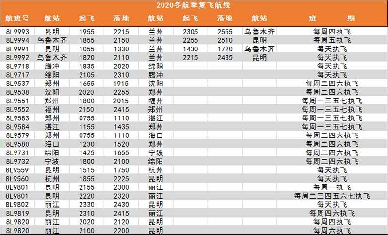 祥鹏航空2020年冬季复飞航线时刻表